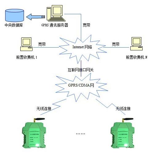 物联网水表通讯方式拓扑图.jpg